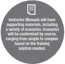 Instructor Manuals will have supporting materials, including a variety of scenarios. Scenarios will be customized by course, ranging from simple to complex based on the training solution needed.